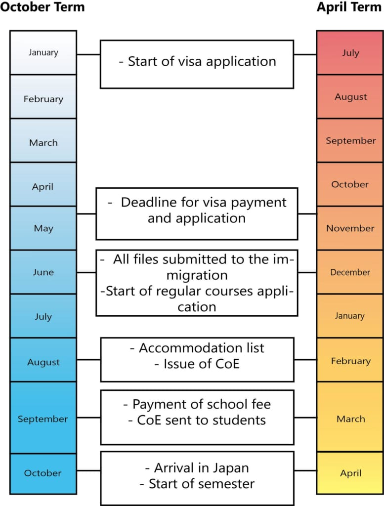Application Schedule